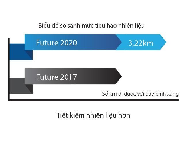 xe-future-2021-gia-bao-nhieu-xemayhoabinhminh-07
